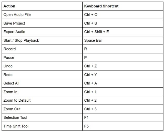 Audacity Keyboard Shortcuts