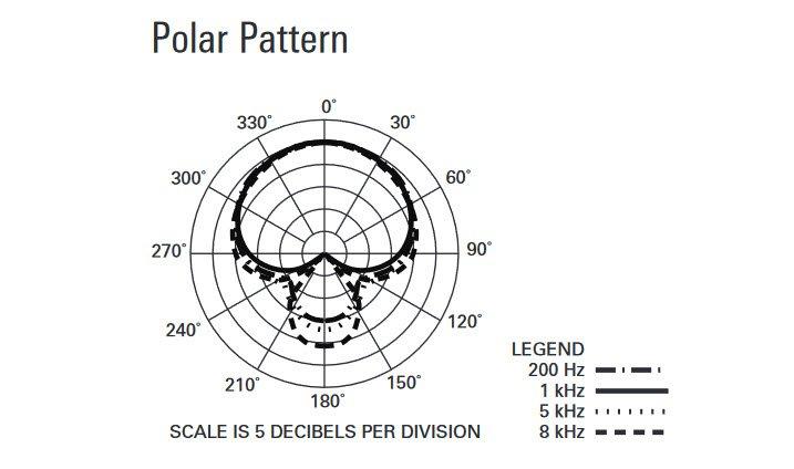 atr2500x polar pattern