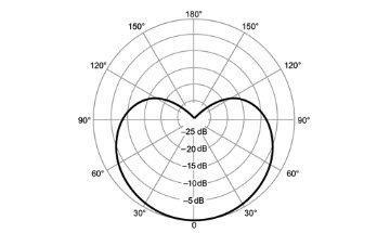 mv5c polar pattern