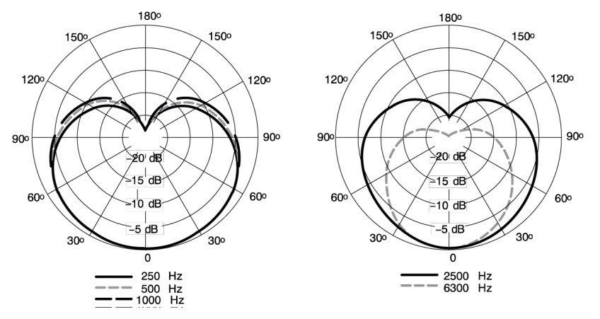 mv7 polar pattern